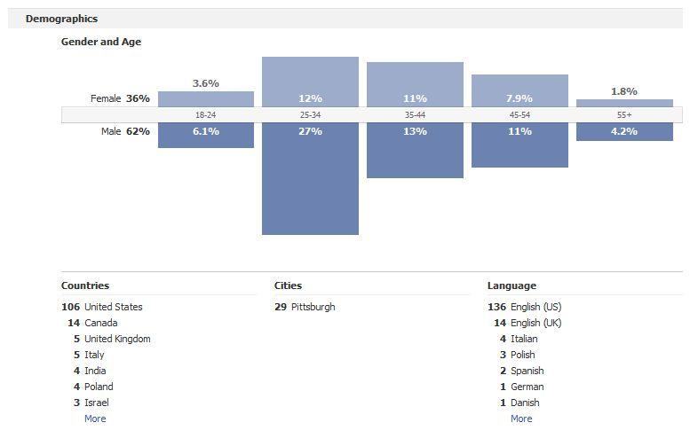 Social-Media-Marketing-Data