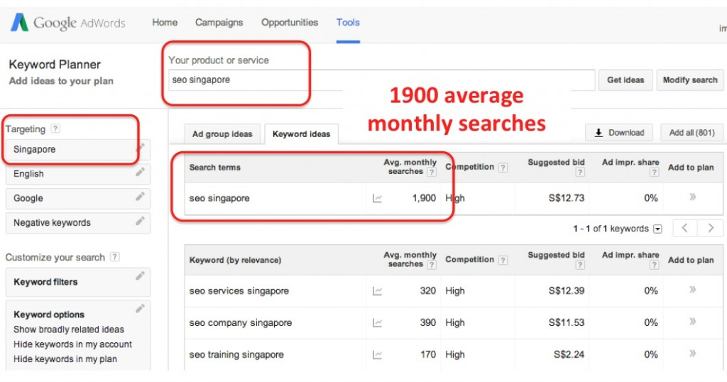 "As per Google Adwords Keyword Planner, keyword ""SEO Singapore"" has an average monthly searches of 1900."