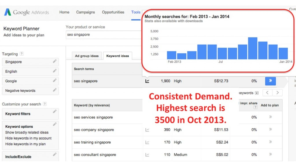 "As per Google Adwords Keyword Planner, keyword ""SEO Singapore"" trend is quite consistent. On the month of October 2013, it hit a high volume searches of 3500."