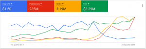 Impossible Marketing Has Hit $3.29M Of Google Ads Spend!