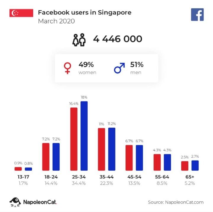 Statistics Facebook